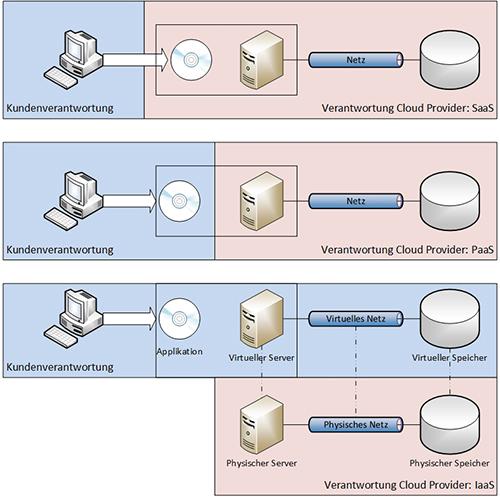 CloudServiceModelle-v-0-1