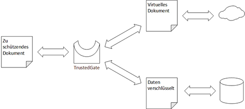 TrustedGate