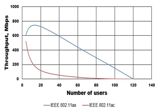 Vorteil von 802.11ax