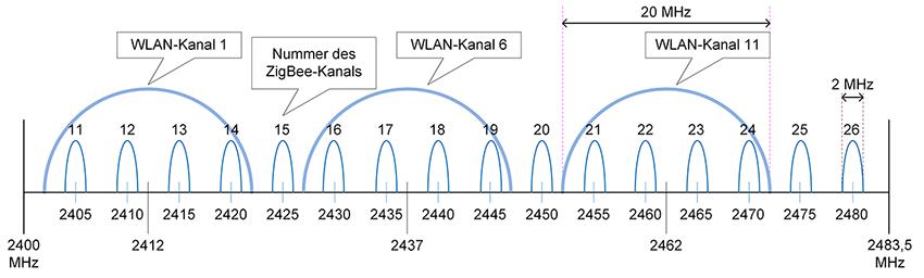 ZigBee- und WLAN-Kanäle im 2,4-GHz-Band