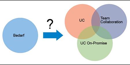 UC, UCaaS und Team-Collaboration