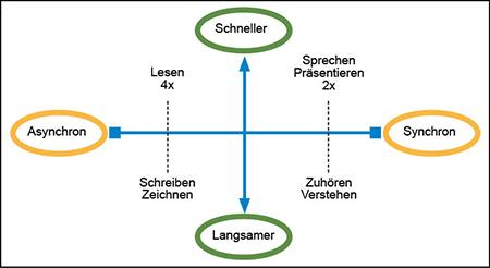 Die optimale und individuelle Mischung aus snychroner und asynchroner Kommunikation ist gefordert, in Anlehnung an Christoph Magnussen