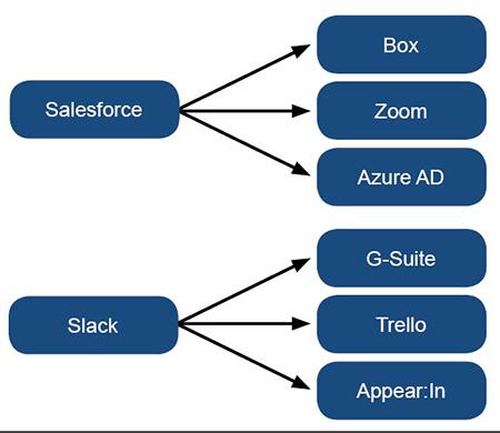 Mehrere Cloud-Dienste werden so einem Diensteverbund integriert, dies ist die Basis-Arbeitsweise der Cloud
