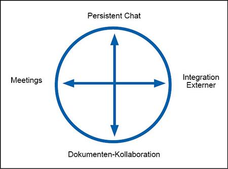 Funktionsbereiche von Team Collaboration