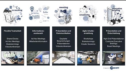 Meeting-Szenarien aus der Sicht der modernen Medientechnik, Quelle und Copyright: Oliver Mack, Macom GmbH, siehe auch dazu unsere Spezialveranstaltung zum Arbeitsplatz der Zukunft im November