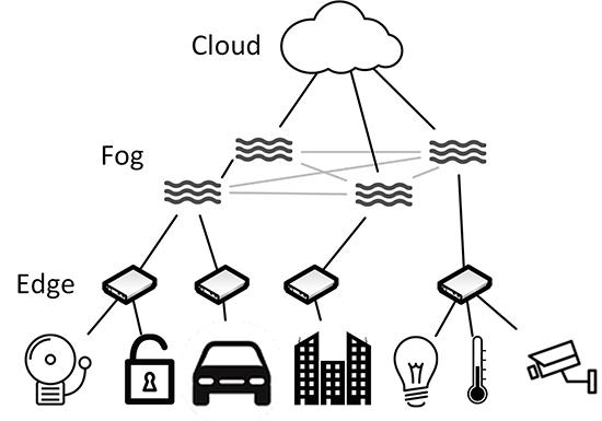 Kombination von Fog und Edge Computing