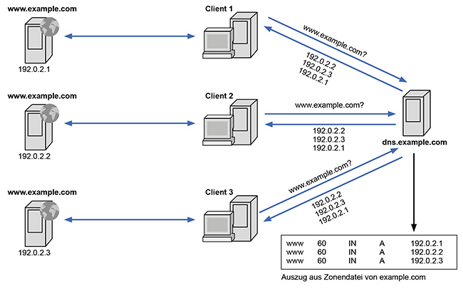 DNS-Loadbalancing