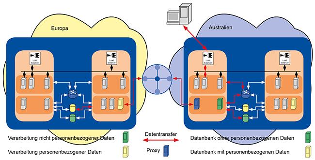 DSGVO-konforme Lösung trotz geolokalisiertem DNS-Routing