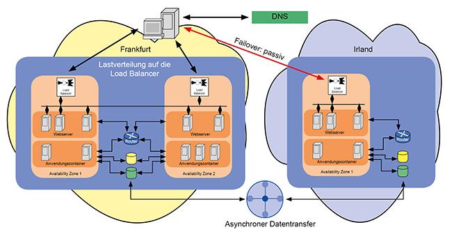 Georedundanz mit der Cloud und DNS-Failover