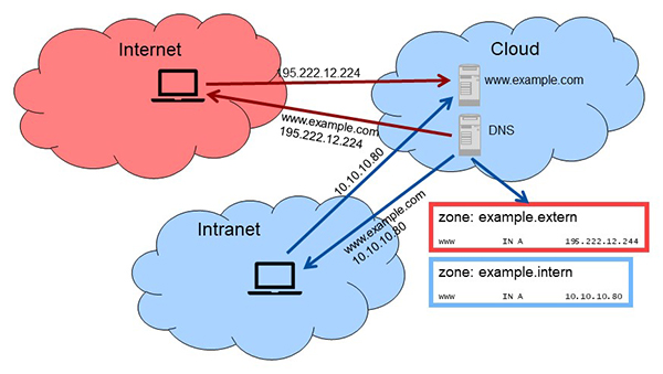 Split-DNS und Cloud