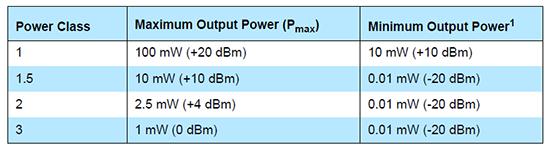 Power-Klassen für BLE