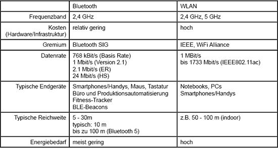 Vergleich_Bluetooth_WLAN