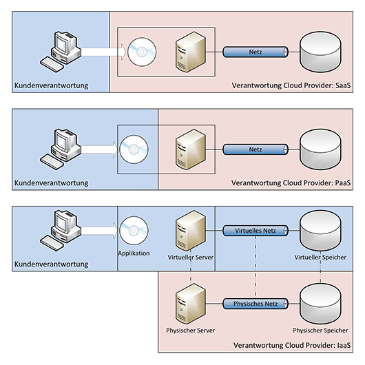 Cloud-Service-Modelle