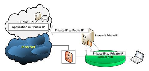 Zugriff über On-Premise-Proxy