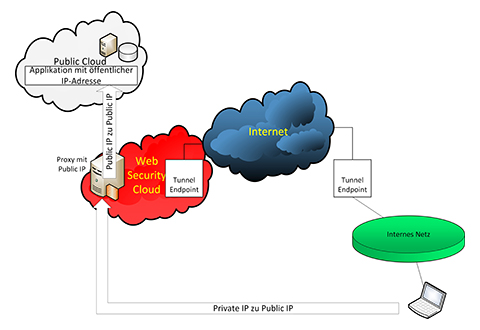 Zugriff auf SaaS über Web Security Cloud