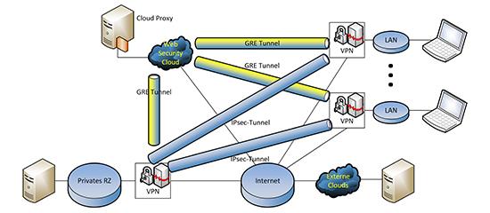 Kombination aus VPN für interne Kommunikatin und Tunnels zu einer Web Security Cloud