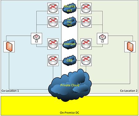 Nutzung von Colocations für Cloud-Verbindungen