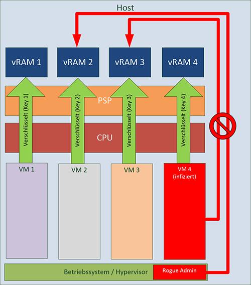 Funktionsweise AMD SEV