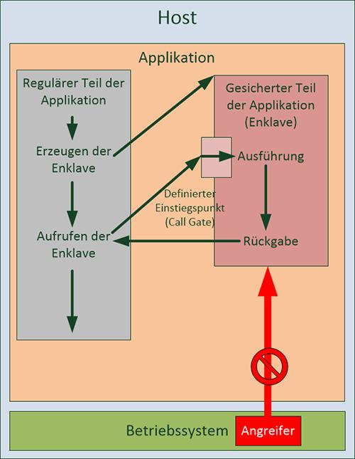 Funktionsweise Intel SGX