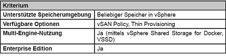 vSphere Docker Volume Service