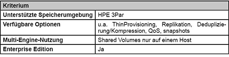 HPE 3Par Volume Plugin