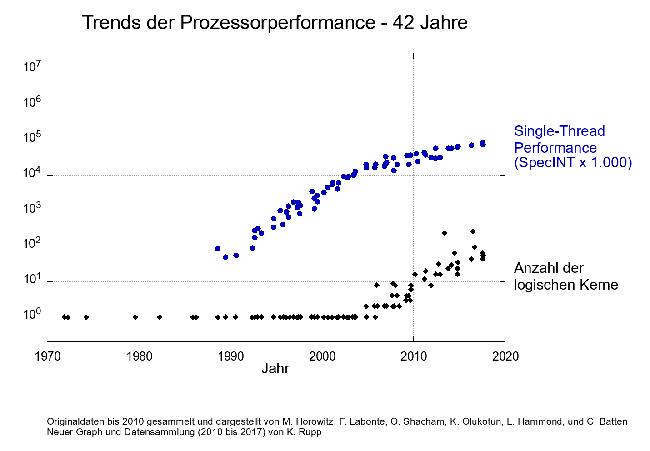 Prozessorleistung seit 1970