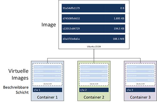Ableitung von Containern aus einem Image. Jeder Container verfügt lediglich über eine möglichst dünne beschreibbare Schicht, die zum tatsächlichen Speicherbedarf beiträgt
