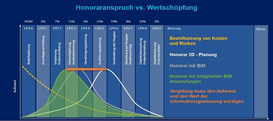 Darstellung der Verlagerung von HOAI-Leistungen