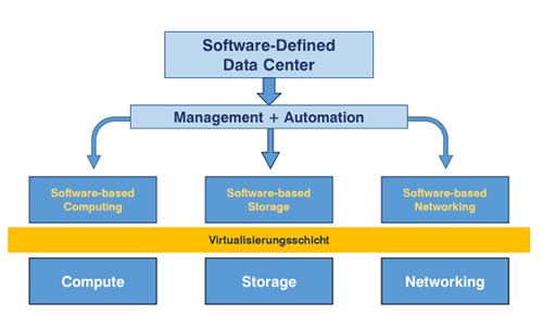 Software-defined Data Center