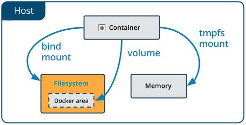 Unterschied zwischen bind mounts, volumes und tmpfs mounts bei Docker.