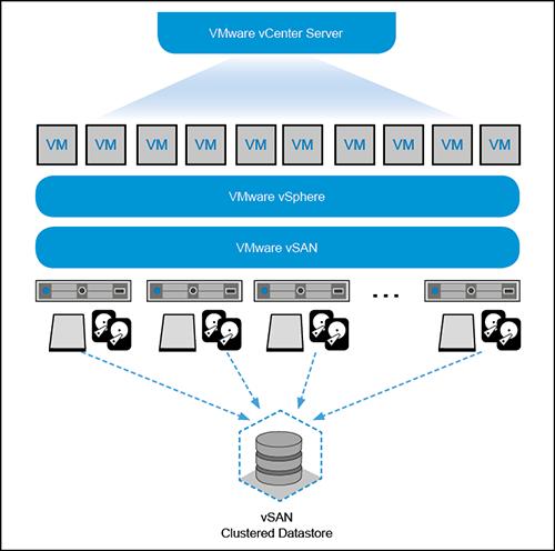 Architektur von VMware vSAN