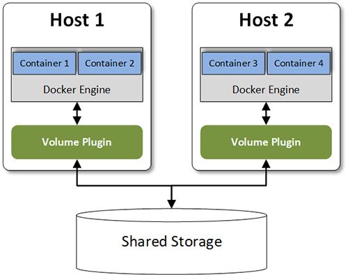 Anbindung von externem Speicher mit Volume Plugins