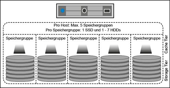 vSAN Disk Groups mit SSDs und HDDs