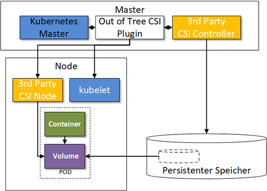 Komponenten des Container Storage Interfaces