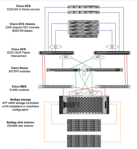 FlexPod Datacenter for Fibre Channel