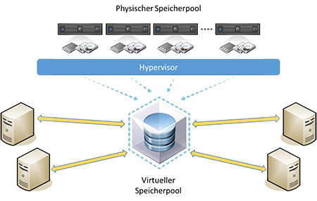Server-based Storage