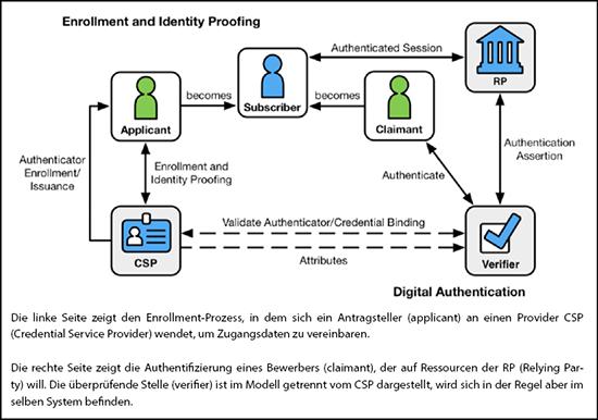 NIST: Digital Identity Model