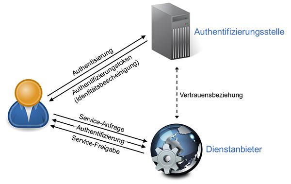 Schematische Darstellung einer verteilten Authentifizierung