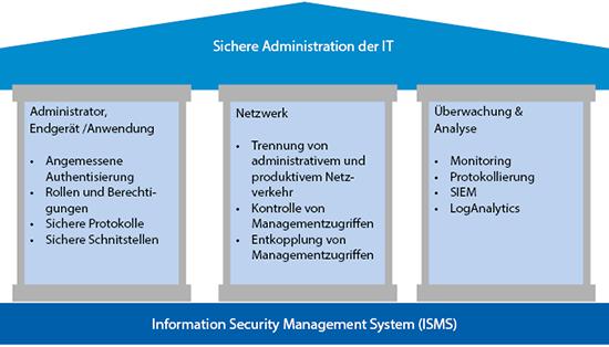Maßnahmen für eine sichere Administration der IT