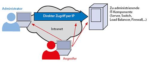 Gefährdungspotential eines direkten IP-Zugriffs