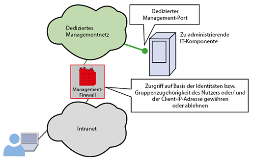 Kombination von Management-Firewall
