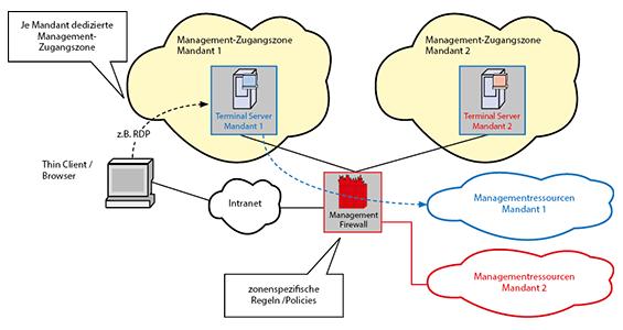 Dedizierte Terminal Server