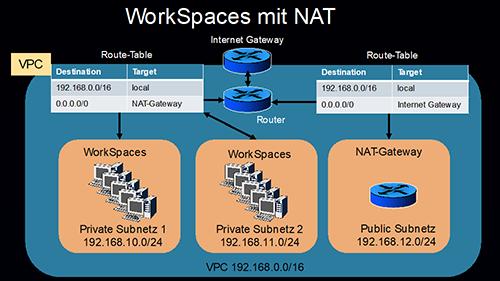 WorkSpaces Design mit NAT