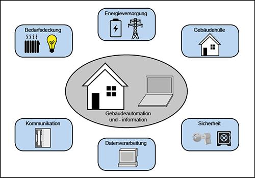 Einsatzmöglichkeiten Gebäudeautomation