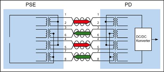 Stromfluss bei IEEE802.3bt