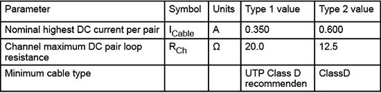 Anforderungen an die Datenkabel