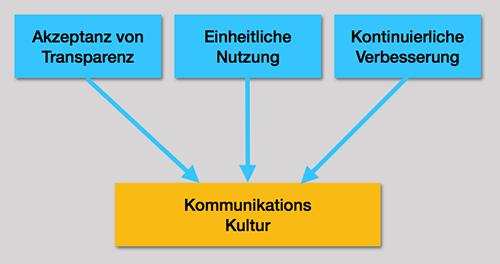 Auf dem Weg zu einer neuen Kommunikations-Kultur